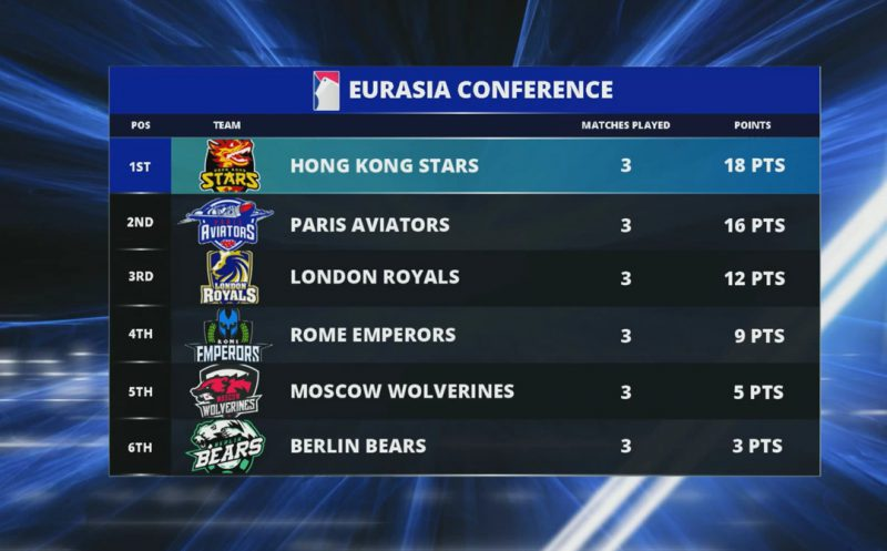 Hong Kong Stars take an early lead in EurAsia Conference