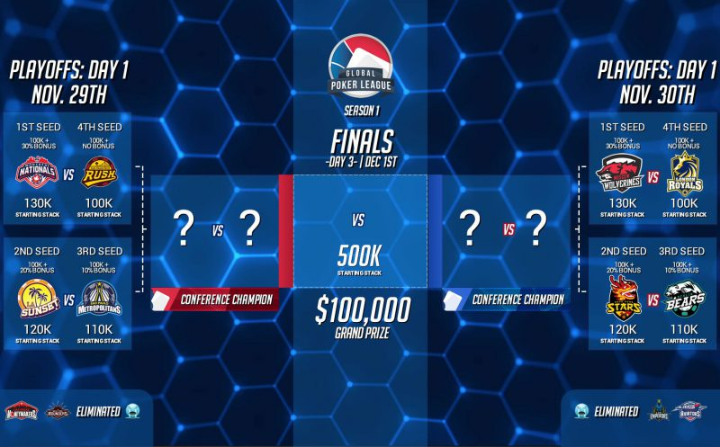 GPL playoff format revealed: Team Managers with big decisions on their hands